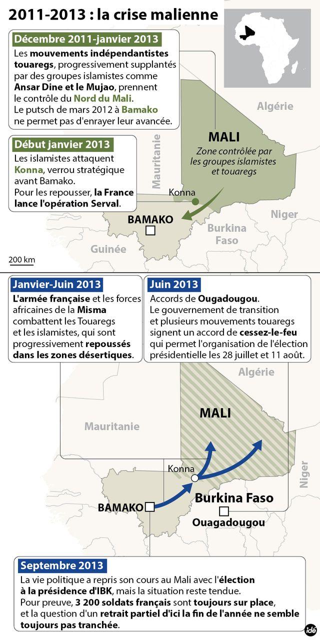Opération Serval Mali