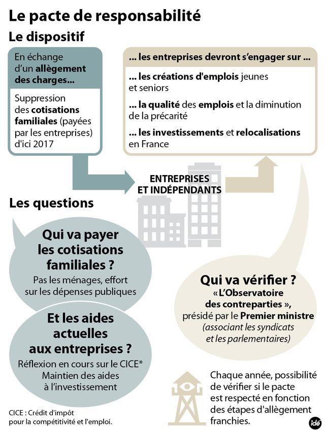 Pacte de responsabilité : 1er jour de négociations à Matignon