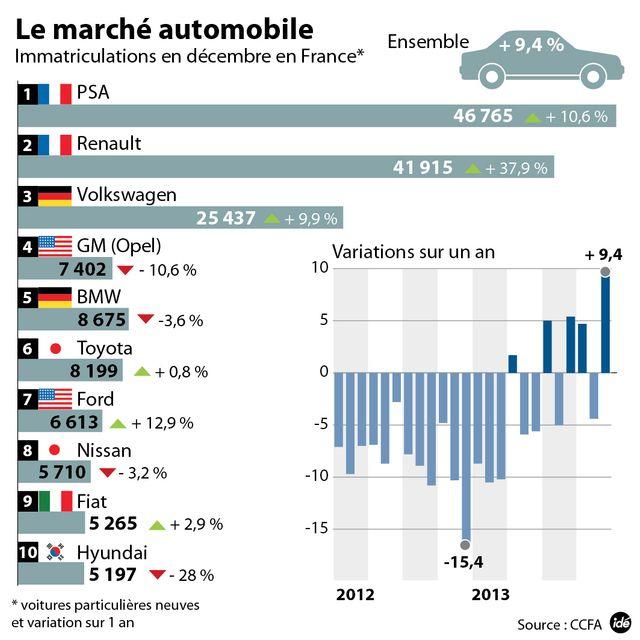Les immatriculations en hausse en France en décembre