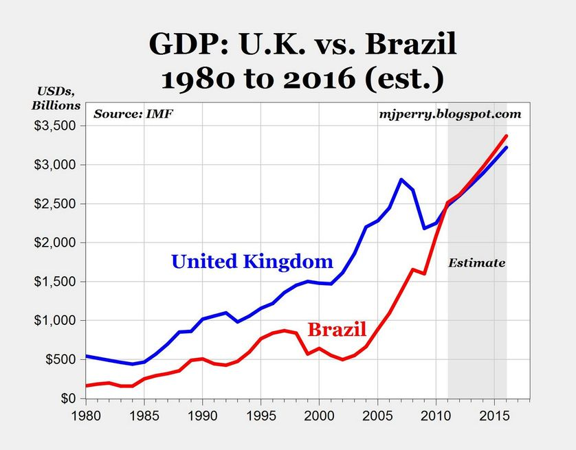 UK vs Brasil