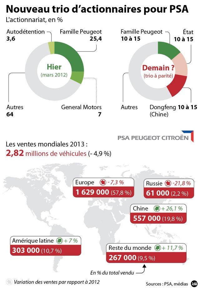 La Chine et l'Etat français dans le capital de PSA