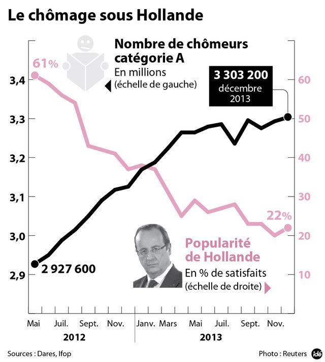 Pas d'inversion de la courbe du chômage
