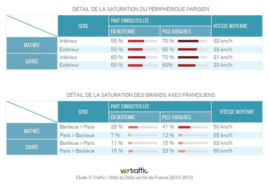 Circulation en Ile-de-France : les bouchons en hausse de 26%
