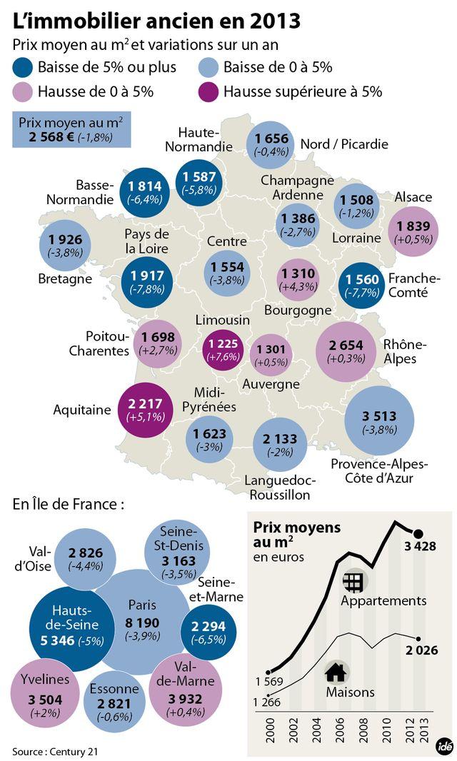 Le marché de l'immobilier ancien en 2013 : les chiffres de Century 21