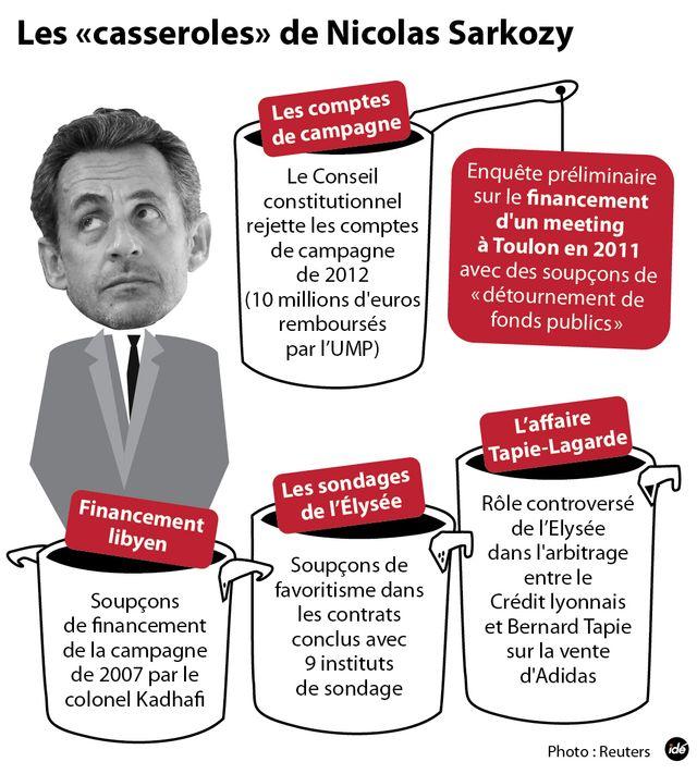 Sarkozy et ses casseroles