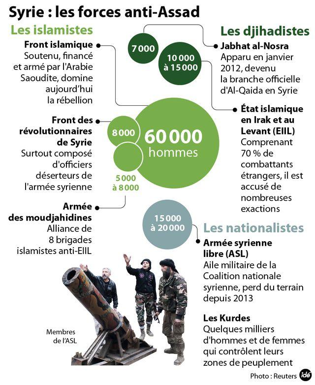 Syrie : les forces anti-Assad