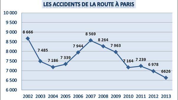 Mort Paris 2013