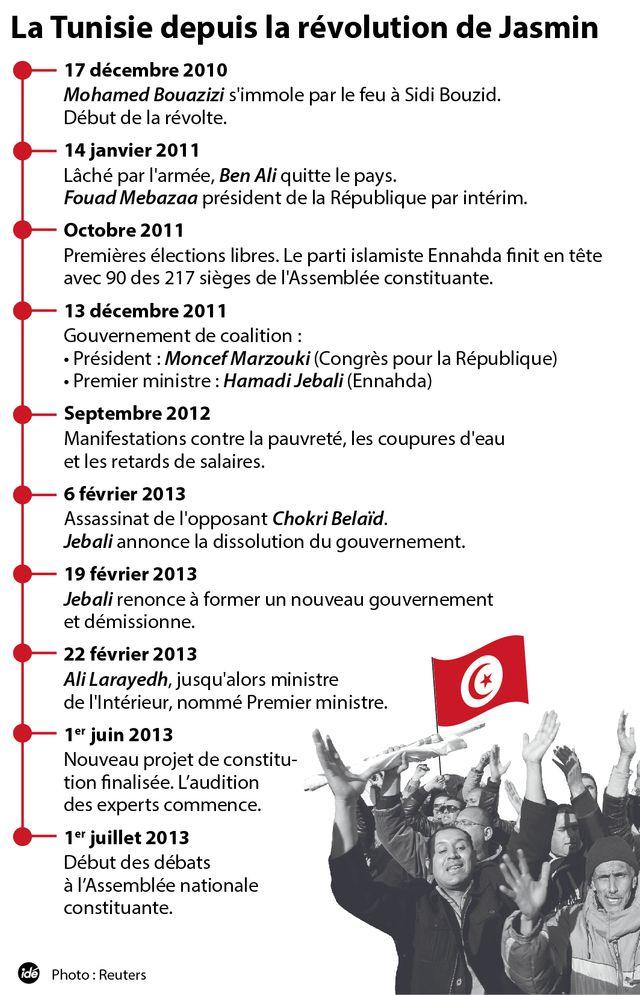 Les grandes dates de la révolution tunisienne