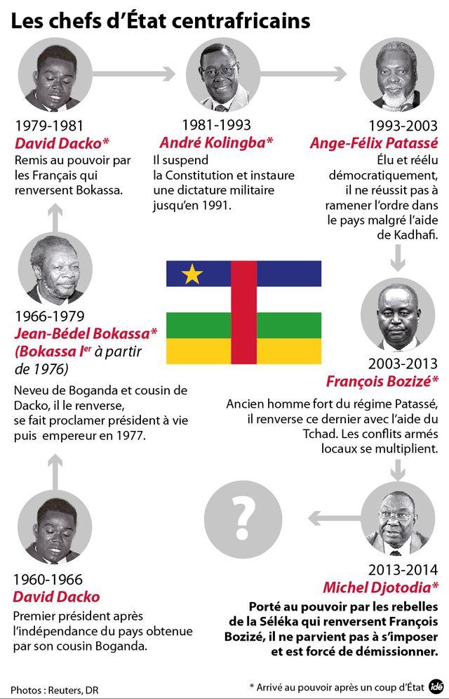 Quel président pour la Centrafrique ?