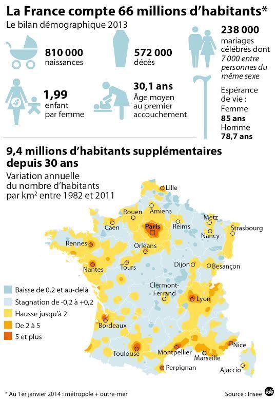 Insee recensement bilan 2013