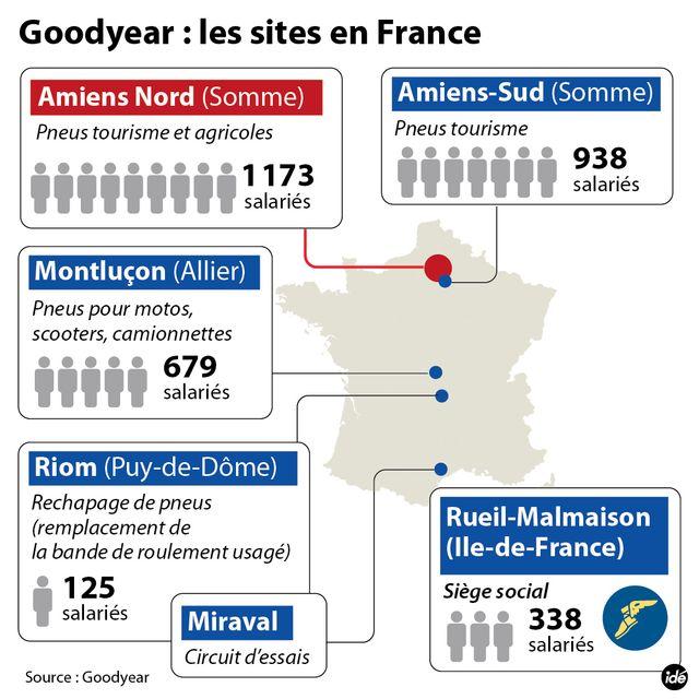 Goodyear en France