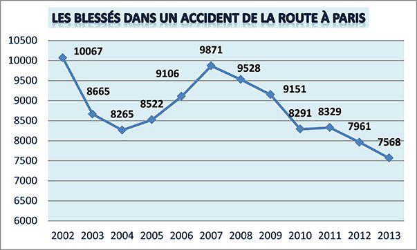 blessés paris 2013