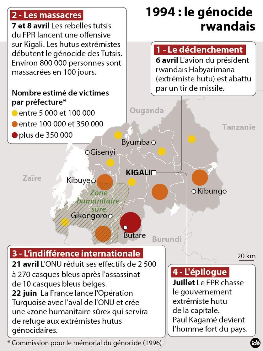 1994 : le génocide rwandais