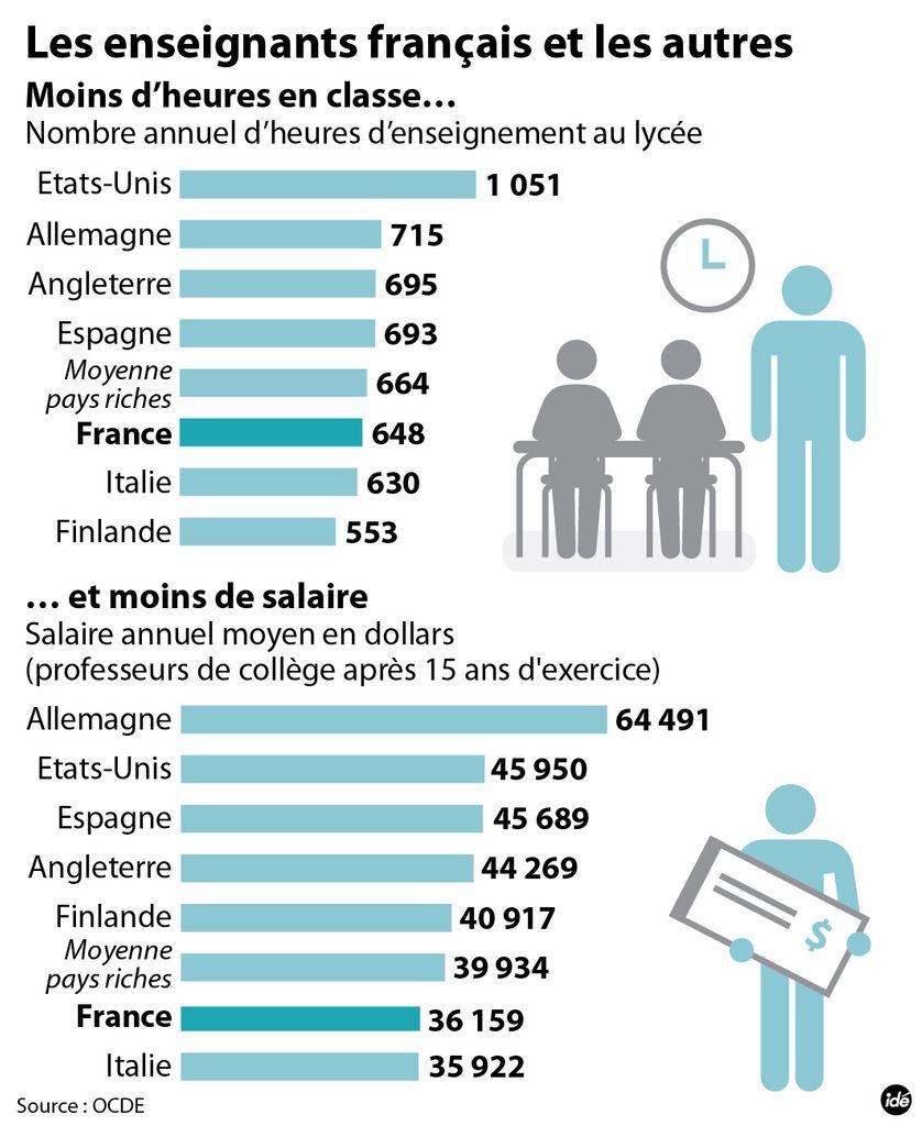 Les enseignants français et les autres - IDE