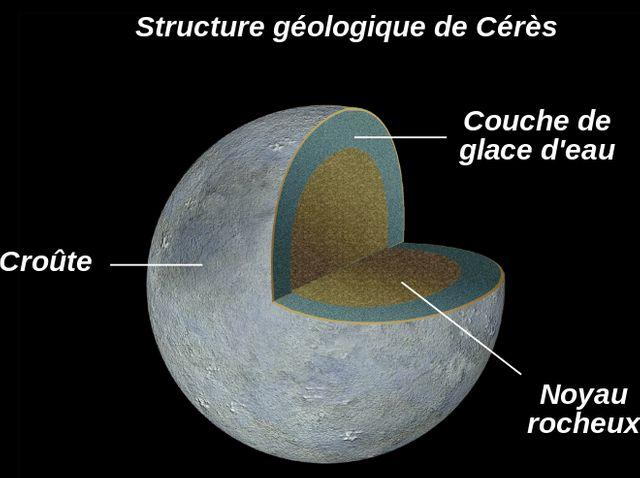 La géologie de Cérès