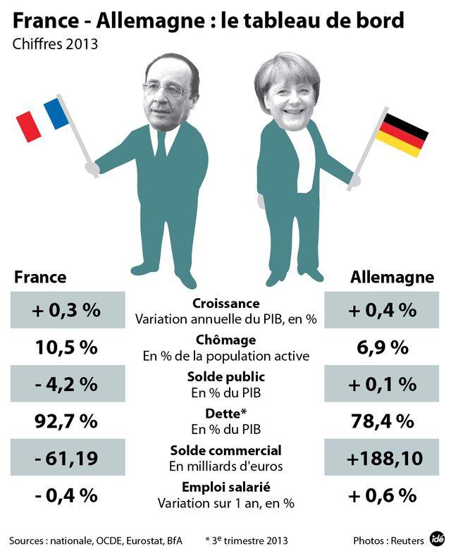 France-Allemagne, le banc d'essai