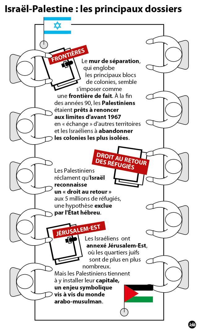 Israël-Palestine, Les principaux dossiers