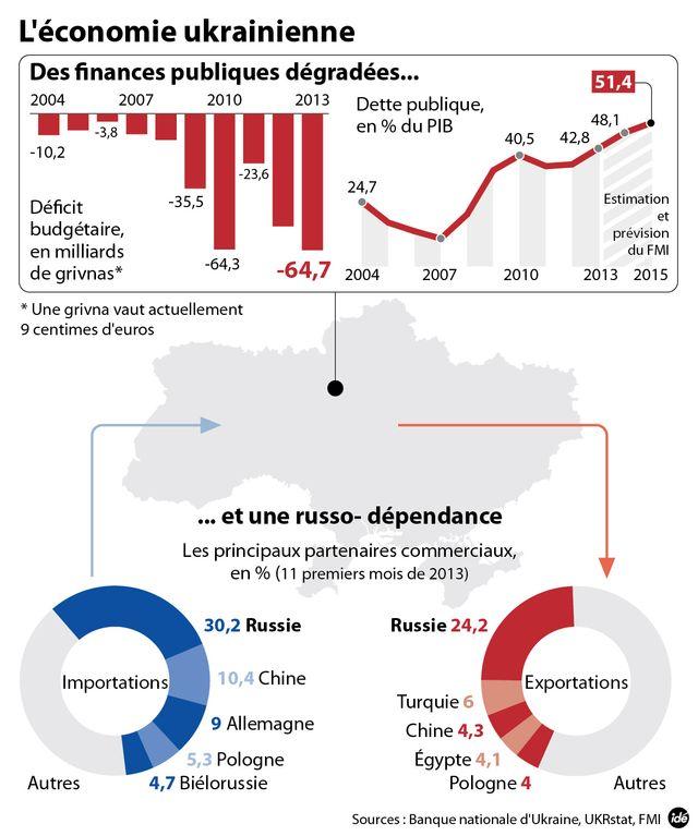 Ukraine : situation économique