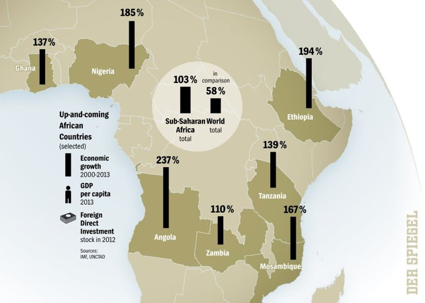 Up-and-coming African nations