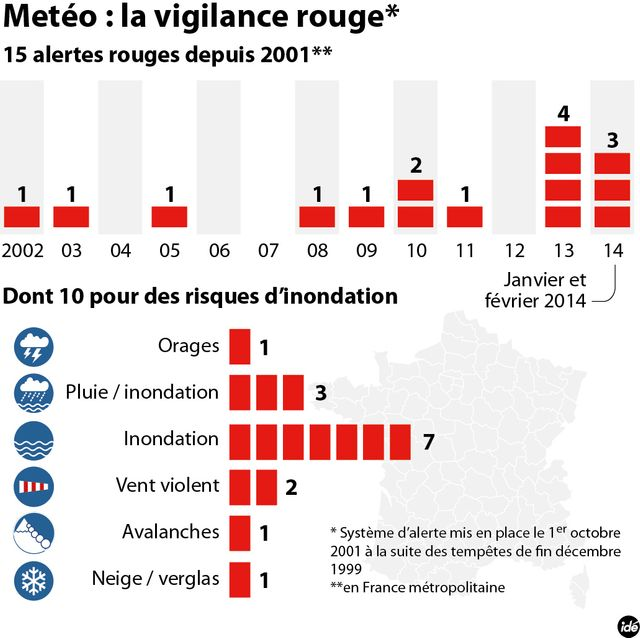 Vigilance rouge en France