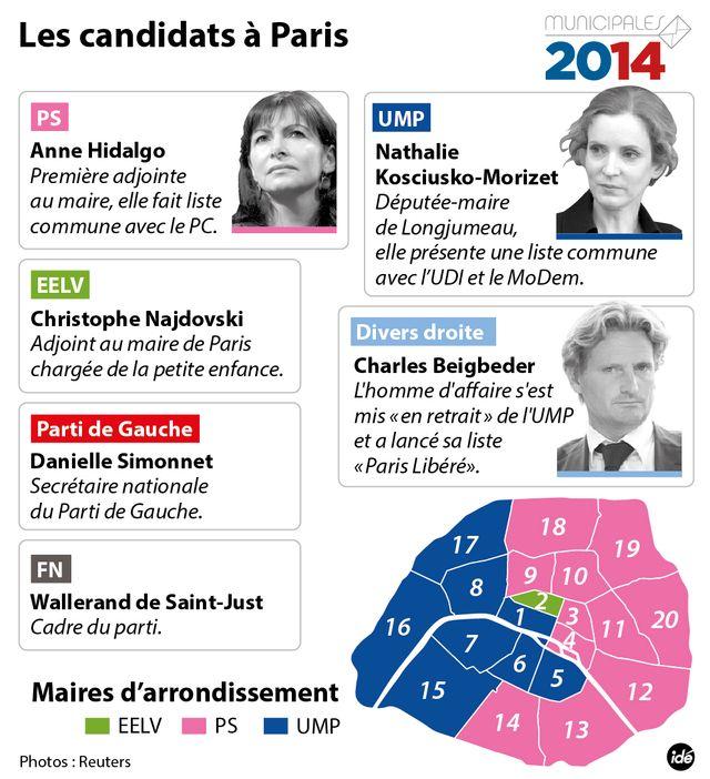 Les candidats à Paris
