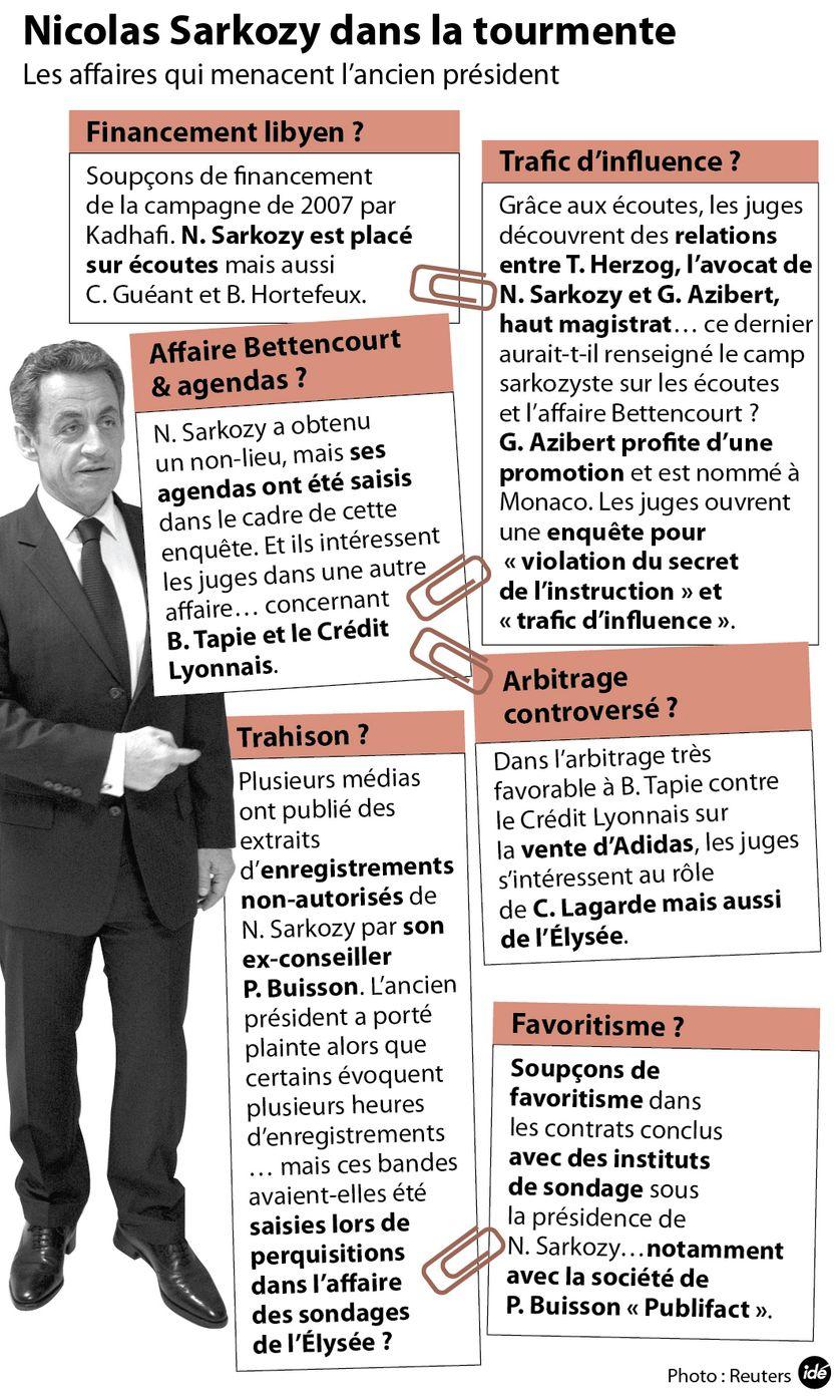 Nicolas Sarkozy et les affaires