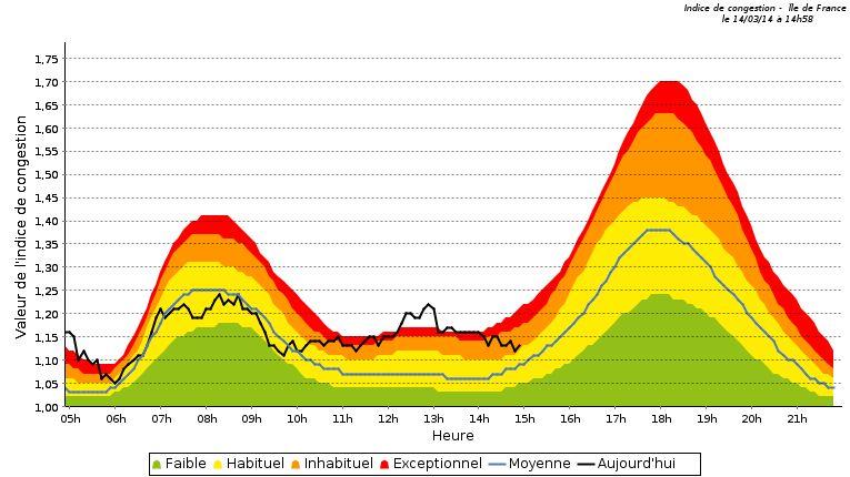 Graphique congestion IDF