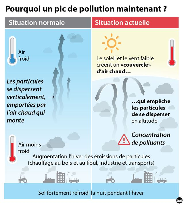 Pourquoi un pic de pollution maintenant ?