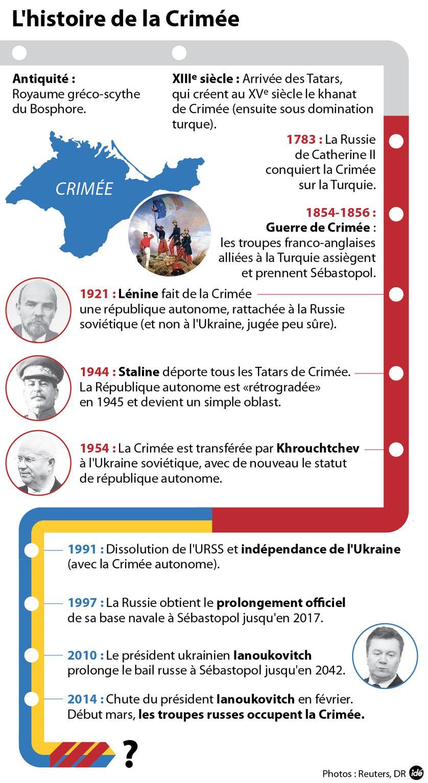 L'histoire de la Crimée
