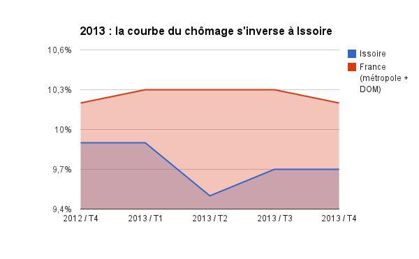 La courbe du chômage s'est inversée à Issoire