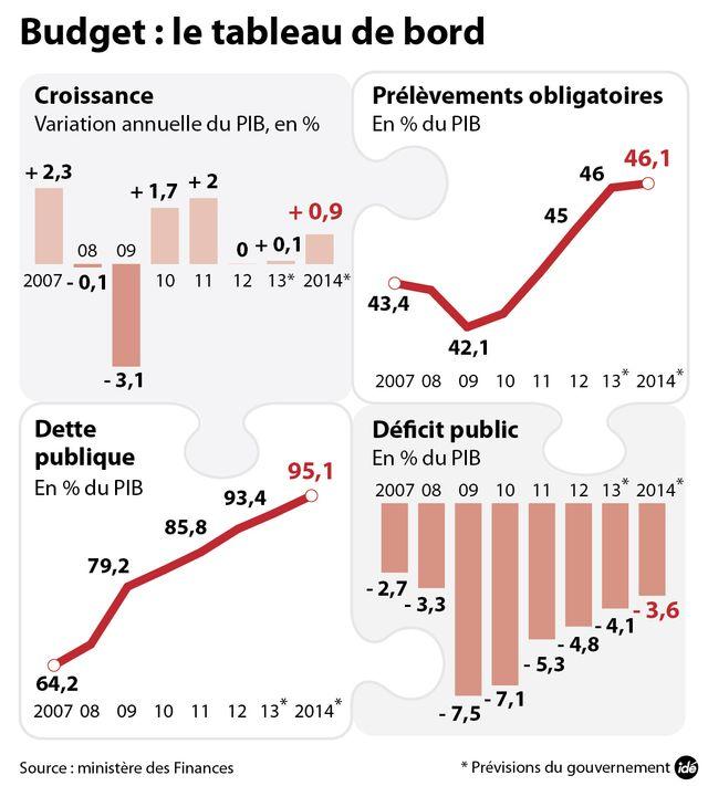 Les chiffres de l'économie française