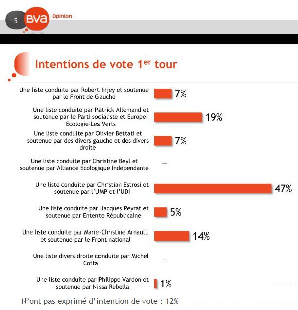 Le sondage BVA, extrait