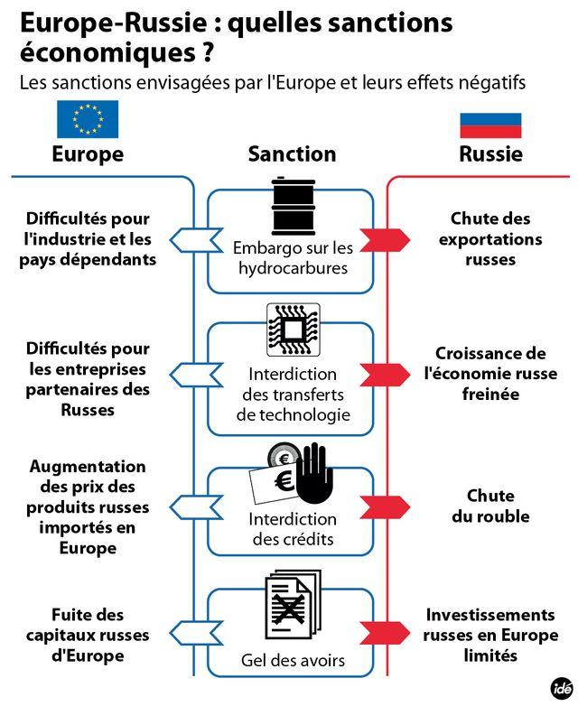 Quelles sanctions pour la Russie ?