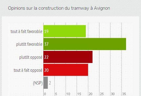 Avignon 3b