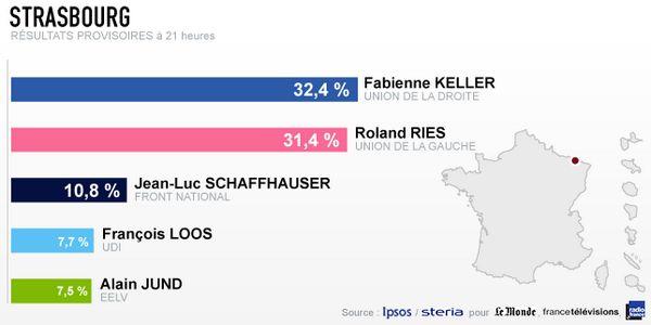 Les résultats à Strasbourg