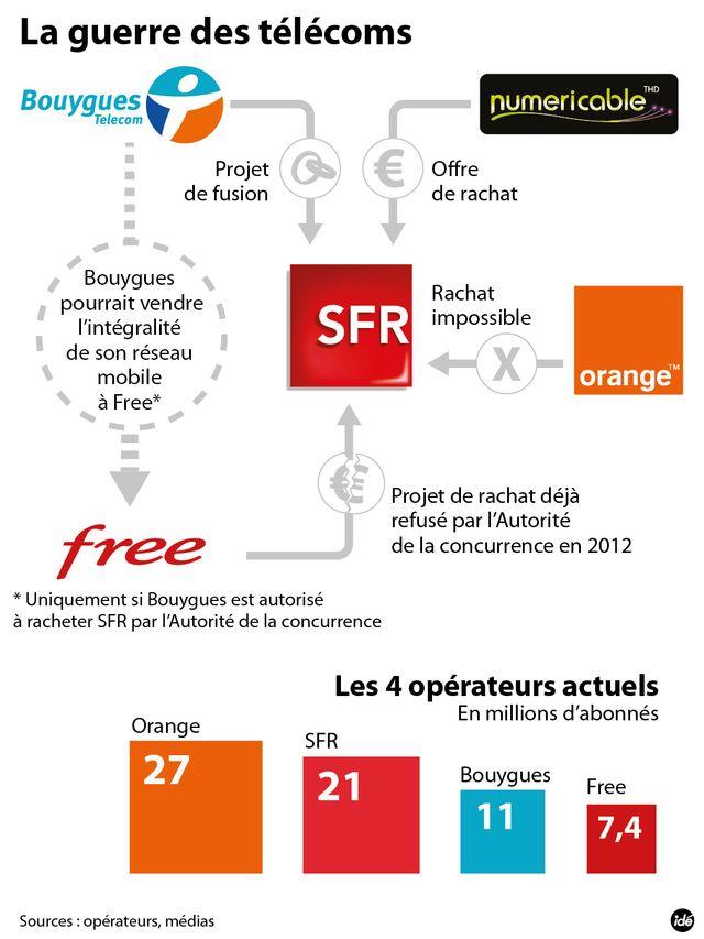 Bouygues vend son réseau à Free pour s'emparer de SFR