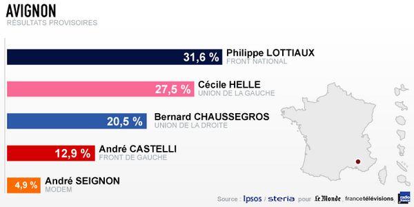 Les résultats à Avignon