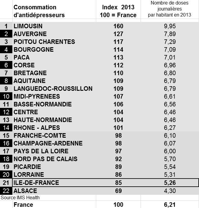 """Etude IMS Health """"dépression et territoires"""" pour France Bleu 107.1"""