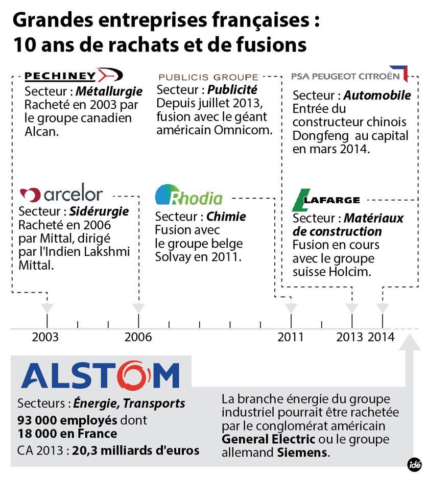 Alstom : les grandes entreprises françaises internationalisées