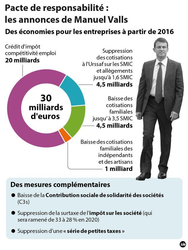 Le pacte de responsabilité selon Manuel Valls