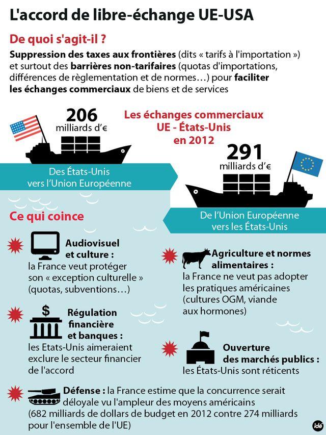 Vers un accord transatlantique de libre-échange