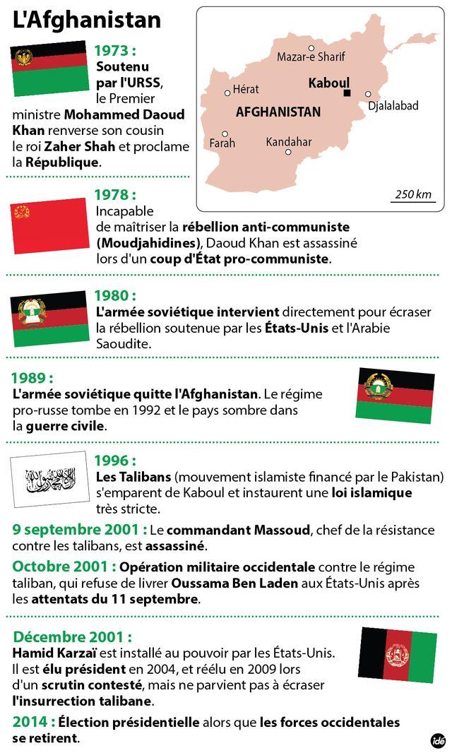 L'Afghanistan en dates et en chiffres