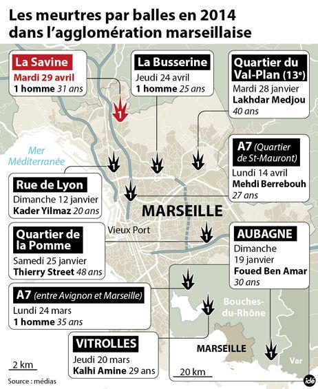 Neuf homicides dans les Bouches-du-Rhône depuis le début de l'année
