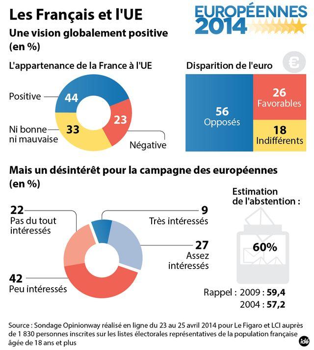 1 Français sur 2 ne souhaite pas sortir de l'euro