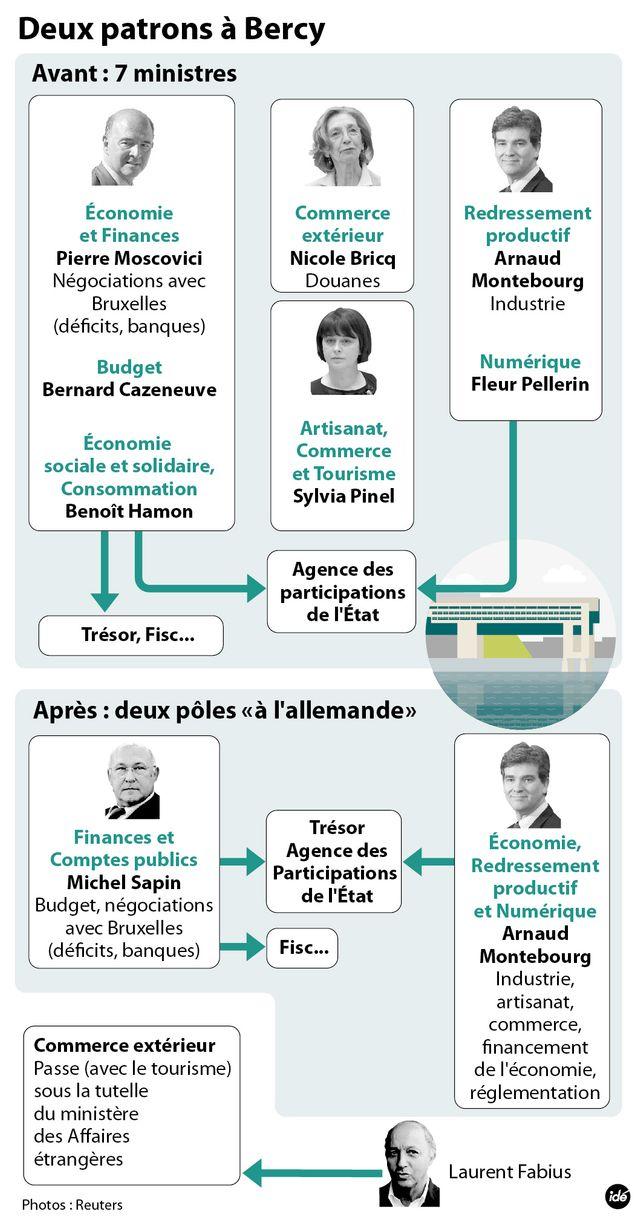 Commerce extérieur : Valls a choisi