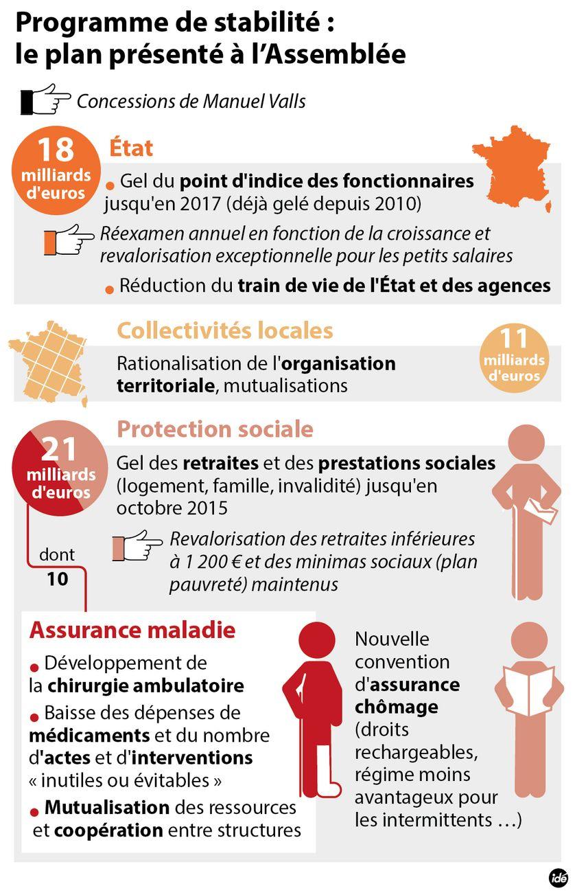 Le programme de stabilité Valls