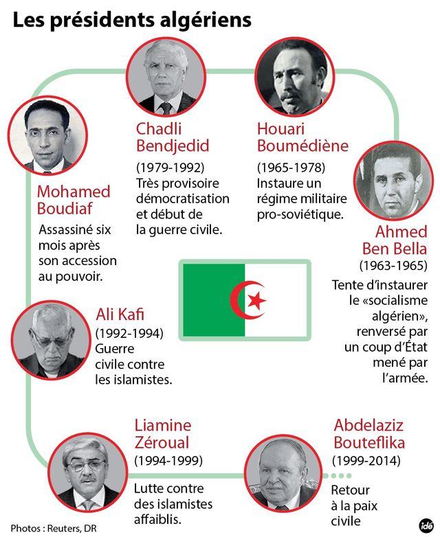 Les présidents algériens