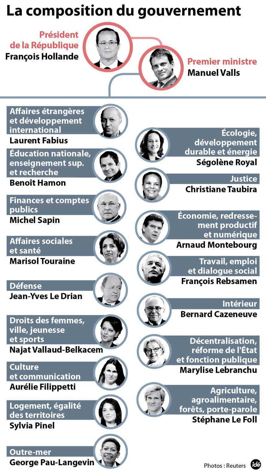 Le gouvernement Valls