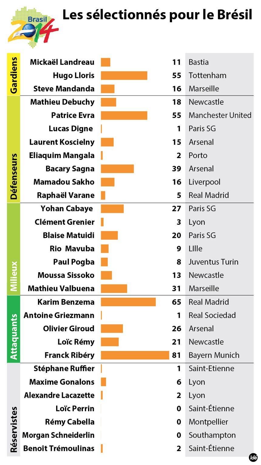 La liste des joueurs sélectionnés pour la coupe du monde