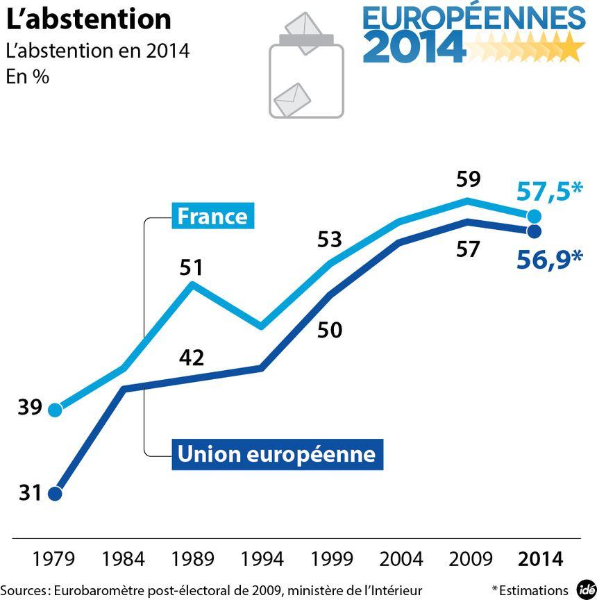 Les taux d'abstention en France et en Europe